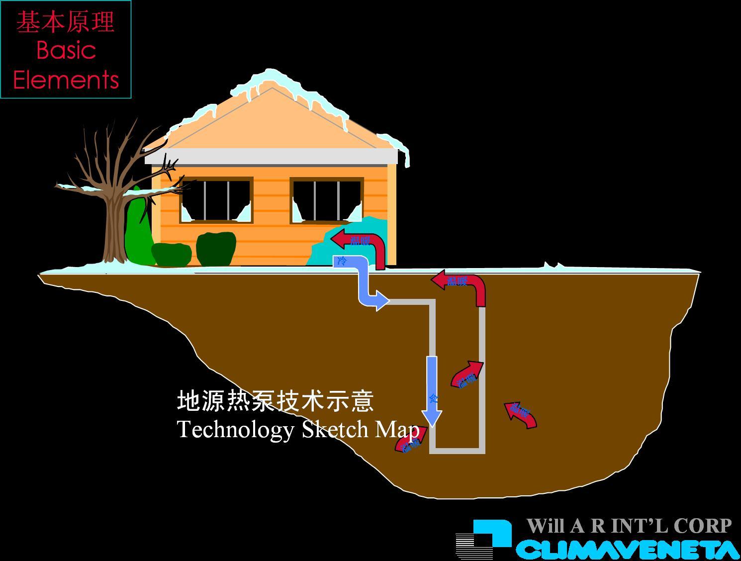 地源热泵工作原理是什么_美篇